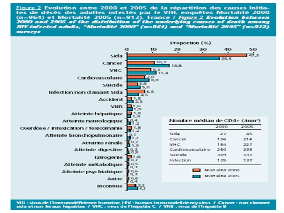 Facteurs prédictifs de RVS chez patients coinfectés VIH- VHC, analyse multivariée Rallon N, CROI 2010, Abs.