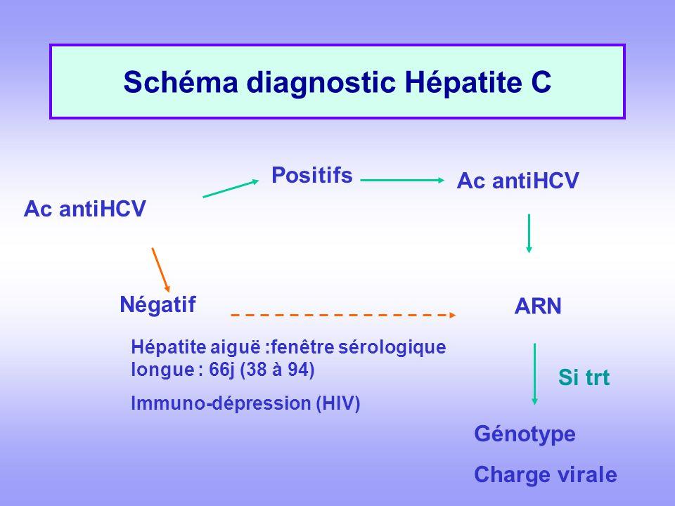 Schéma diagnostic Hépatite C Ac antiHCV Positifs Ac antiHCV ARN Négatif Hépatite aiguë :fenêtre sérologique longue : 66j (38 à 94) Immuno-dépression (