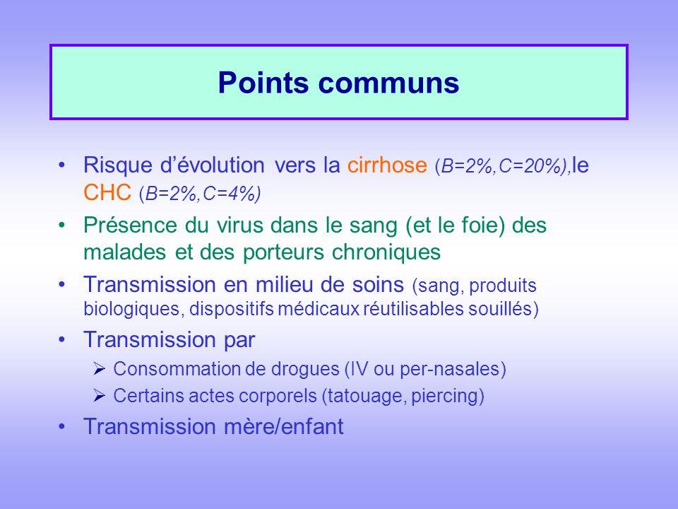 Points communs Risque dévolution vers la cirrhose (B=2%,C=20%), le CHC (B=2%,C=4%) Présence du virus dans le sang (et le foie) des malades et des porteurs chroniques Transmission en milieu de soins (sang, produits biologiques, dispositifs médicaux réutilisables souillés) Transmission par Consommation de drogues (IV ou per-nasales) Certains actes corporels (tatouage, piercing) Transmission mère/enfant