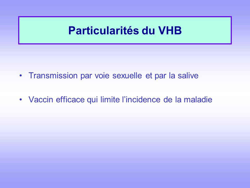 Particularités du VHB Transmission par voie sexuelle et par la salive Vaccin efficace qui limite lincidence de la maladie