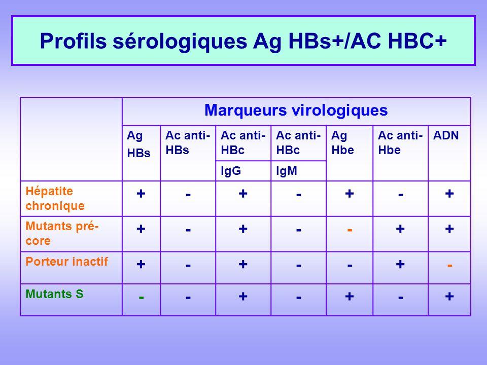 Profils sérologiques Ag HBs+/AC HBC+ Marqueurs virologiques Ag HBs Ac anti- HBs Ac anti- HBc Ag Hbe Ac anti- Hbe ADN IgGIgM Hépatite chronique +-+-+-+ Mutants pré- core +-+--++ Porteur inactif +-+--+- Mutants S --+-+-+