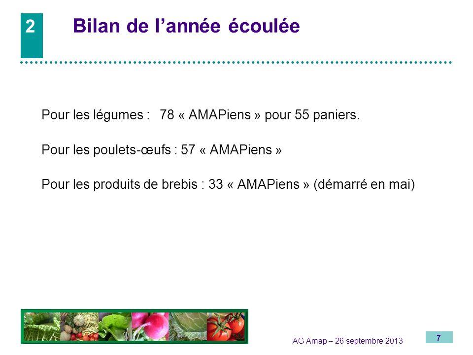 7 AG Amap – 26 septembre 2013 Pour les légumes : 78 « AMAPiens » pour 55 paniers. Pour les poulets-œufs : 57 « AMAPiens » Pour les produits de brebis