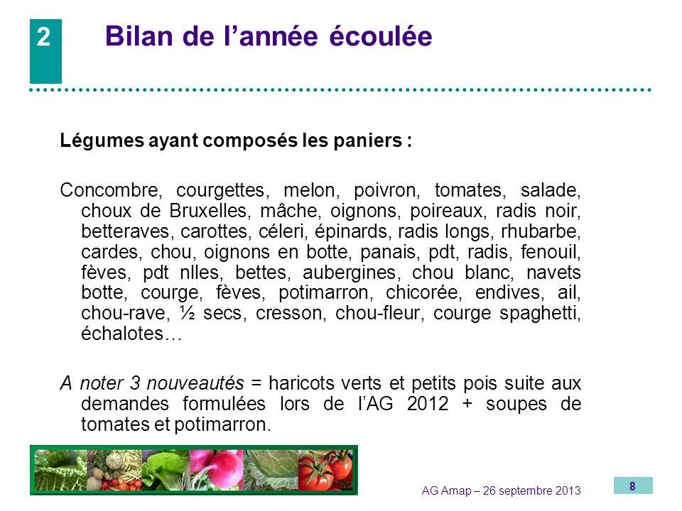8 AG Amap – 26 septembre 2013 2 Bilan de lannée écoulée Légumes ayant composés les paniers : Concombre, courgettes, melon, poivron, tomates, salade, c