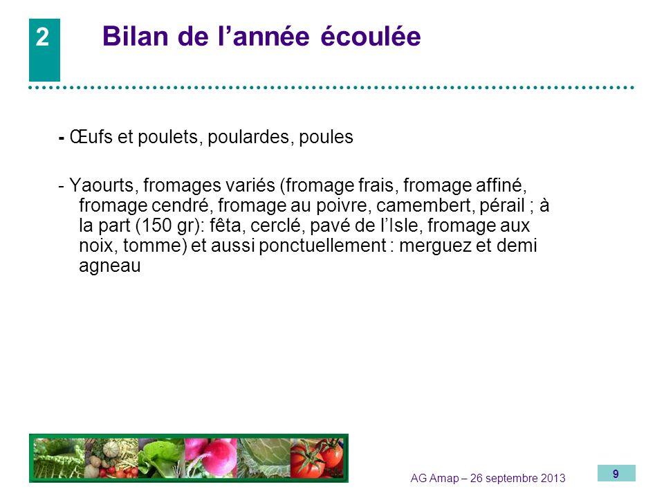 9 AG Amap – 26 septembre 2013 2 Bilan de lannée écoulée - Œufs et poulets, poulardes, poules - Yaourts, fromages variés (fromage frais, fromage affiné