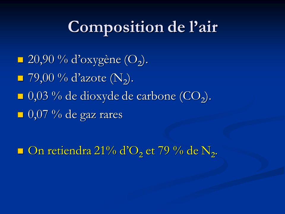 Composition de lair 20,90 % doxygène (O 2 ). 20,90 % doxygène (O 2 ). 79,00 % dazote (N 2 ). 79,00 % dazote (N 2 ). 0,03 % de dioxyde de carbone (CO 2