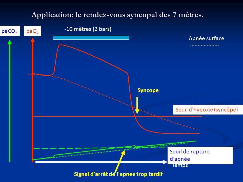 Application: le rendez-vous syncopal des 7 mètres. paO 2 paCO 2 Temps Seuil d'hypoxie (syncôpe) Seuil de rupture d'apnée Signal d'arrêt de l'apnée tro