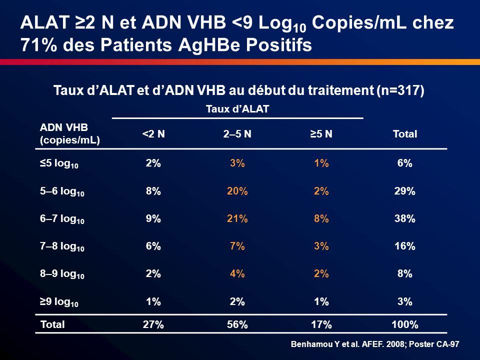 ALAT 2 N et ADN VHB <9 Log 10 Copies/mL chez 71% des Patients AgHBe Positifs Taux dALAT ADN VHB (copies/mL) <2 N2–5 N5 NTotal 5 log 10 2%3%1%6% 5–6 lo