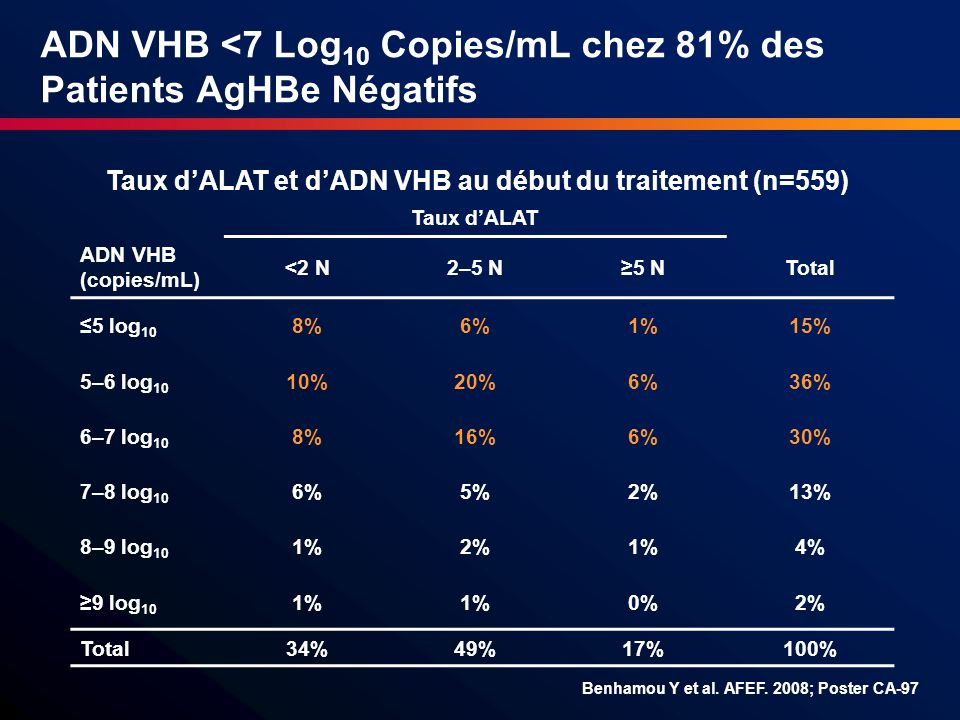 ADN VHB <7 Log 10 Copies/mL chez 81% des Patients AgHBe Négatifs Taux dALAT ADN VHB (copies/mL) <2 N2–5 N5 NTotal 5 log 10 8%6%1%15% 5–6 log 10 10%20%