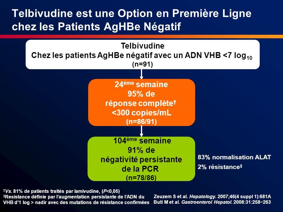 Telbivudine est une Option en Première Ligne chez les Patients AgHBe Négatif 24 ème semaine 95% de réponse complète <300 copies/mL (n=86/91) 104 ème s