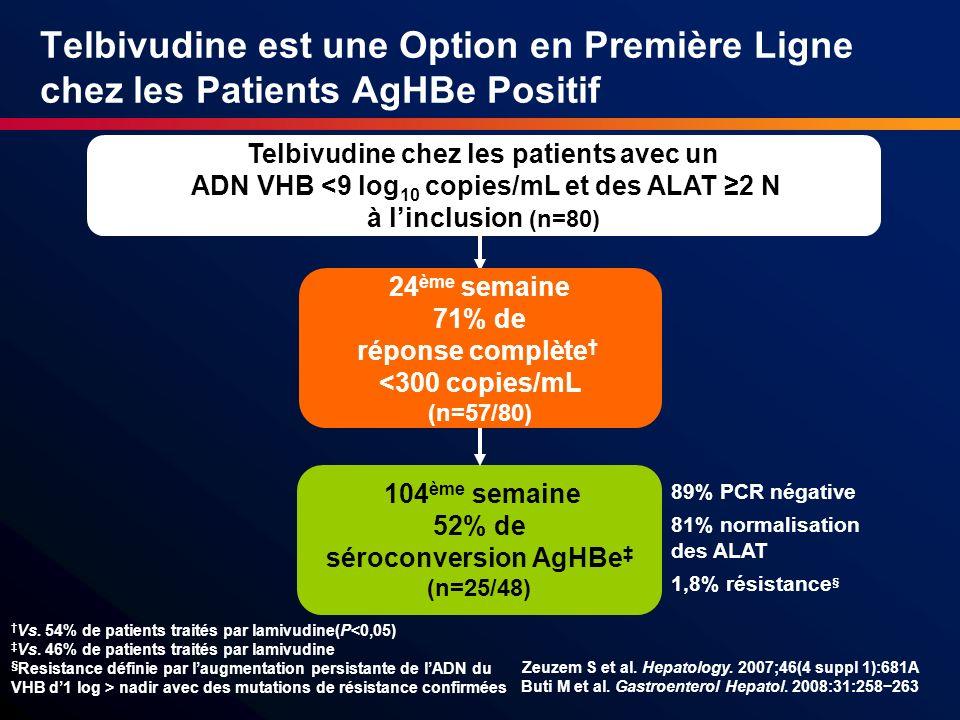 Telbivudine est une Option en Première Ligne chez les Patients AgHBe Positif Telbivudine chez les patients avec un ADN VHB <9 log 10 copies/mL et des