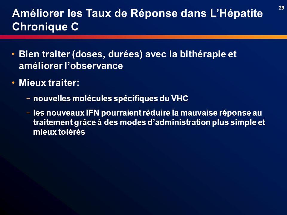 29 Améliorer les Taux de Réponse dans LHépatite Chronique C Bien traiter (doses, durées) avec la bithérapie et améliorer lobservance Mieux traiter: no