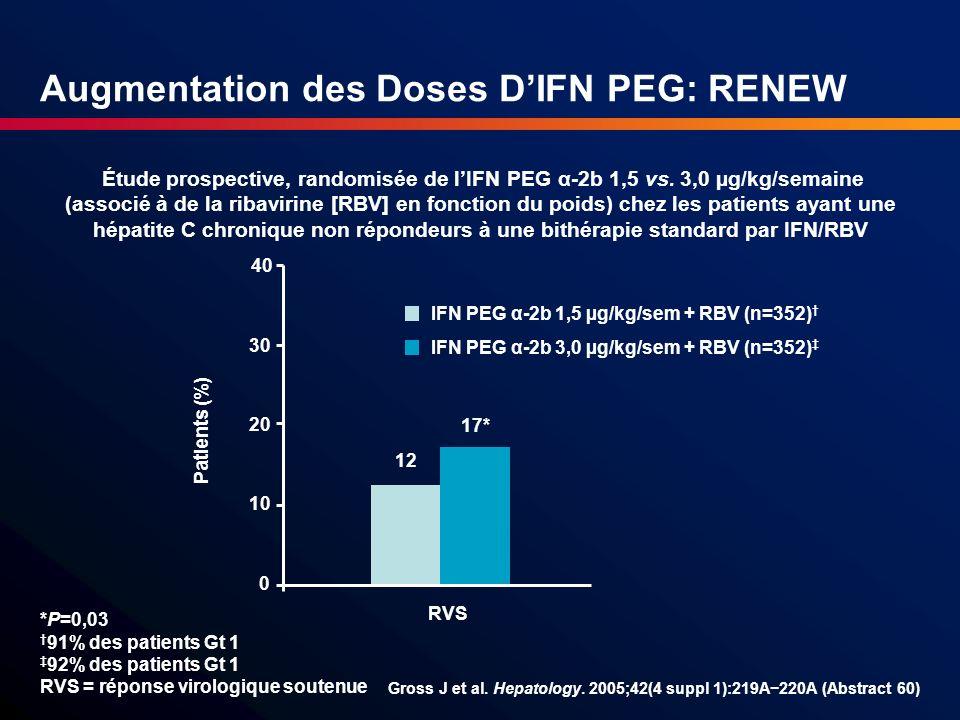 Étude prospective, randomisée de lIFN PEG α-2b 1,5 vs. 3,0 µg/kg/semaine (associé à de la ribavirine [RBV] en fonction du poids) chez les patients aya