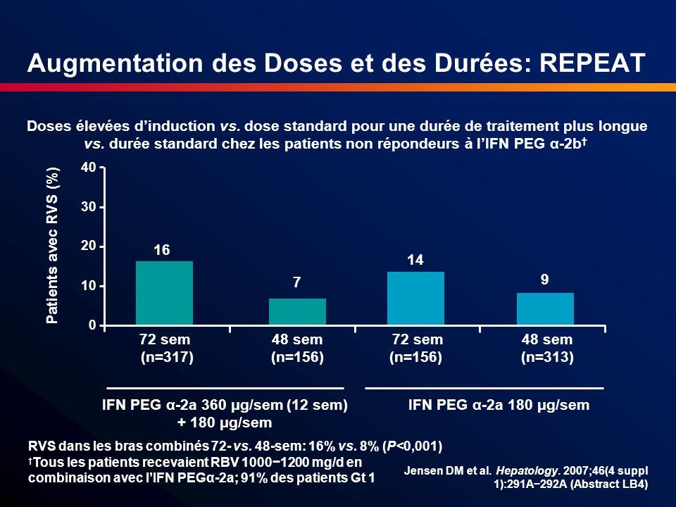 Augmentation des Doses et des Durées: REPEAT Jensen DM et al. Hepatology. 2007;46(4 suppl 1):291A292A (Abstract LB4) Doses élevées dinduction vs. dose