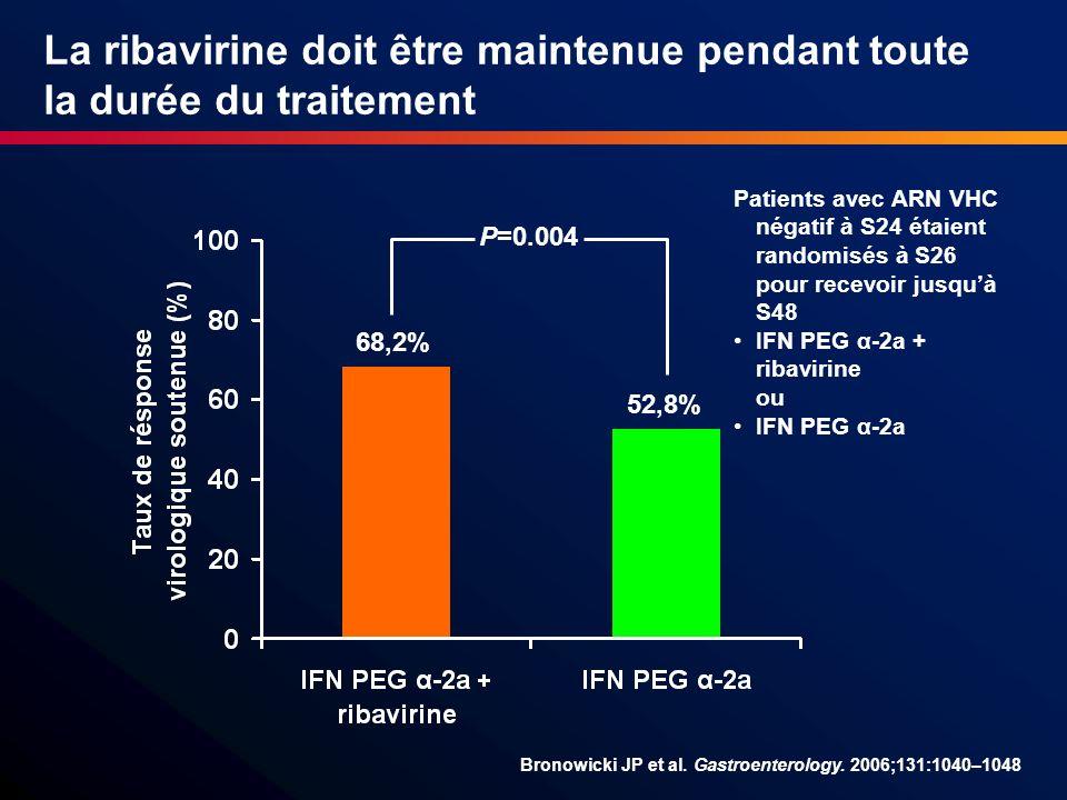 La ribavirine doit être maintenue pendant toute la durée du traitement Bronowicki JP et al. Gastroenterology. 2006;131:1040–1048 Patients avec ARN VHC