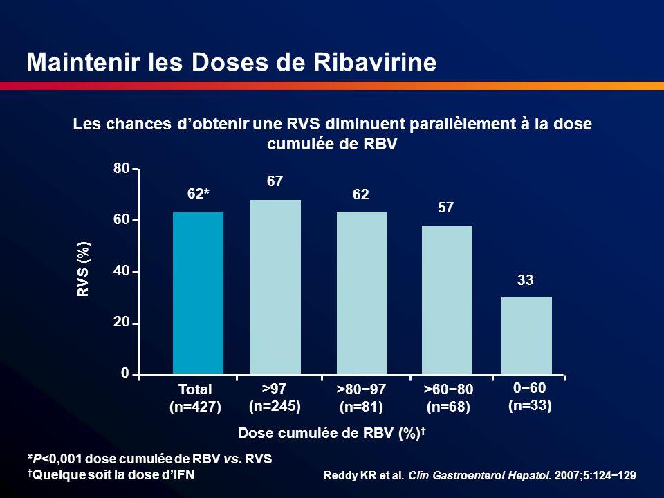 Maintenir les Doses de Ribavirine Les chances dobtenir une RVS diminuent parallèlement à la dose cumulée de RBV Reddy KR et al. Clin Gastroenterol Hep