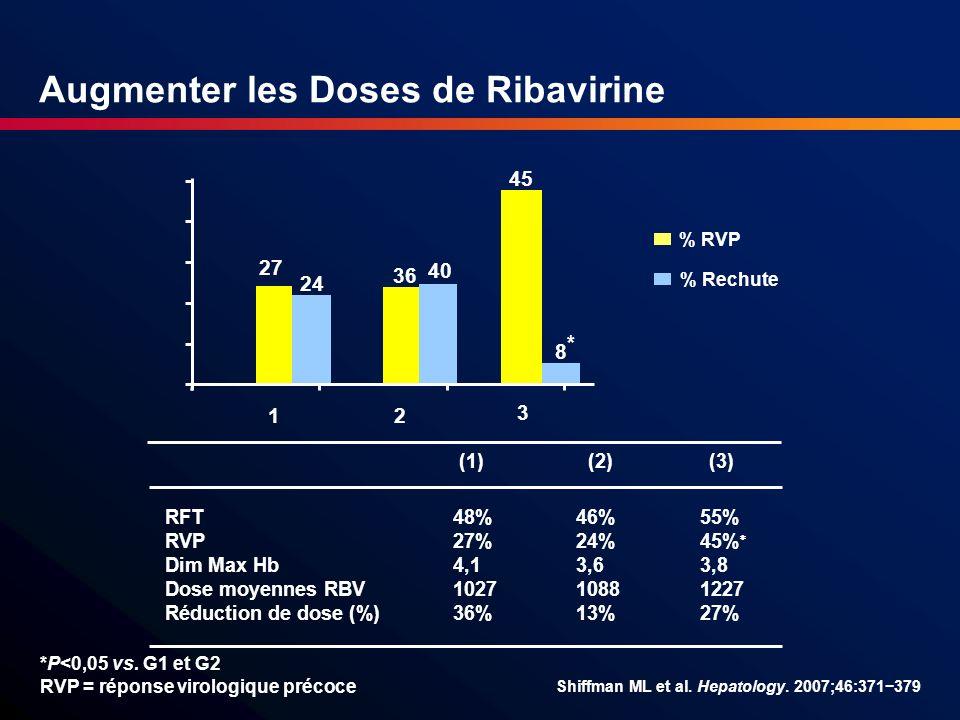 * *P<0,05 vs. G1 et G2 RVP = réponse virologique précoce 36 40 27 24 1 2 3 8 % Rechute 45 % RVP Shiffman ML et al. Hepatology. 2007;46:371379 Augmente