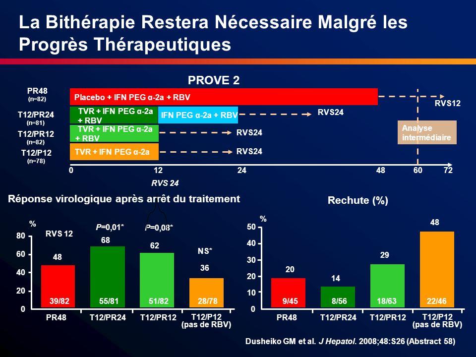 PR48 (n=82) T12/PR24 (n=81) T12/PR12 (n=82) T12/P12 (n=78) TVR + IFN PEG α-2a Placebo + IFN PEG α-2a + RBV IFN PEG α-2a + RBV TVR + IFN PEG α-2a + RBV
