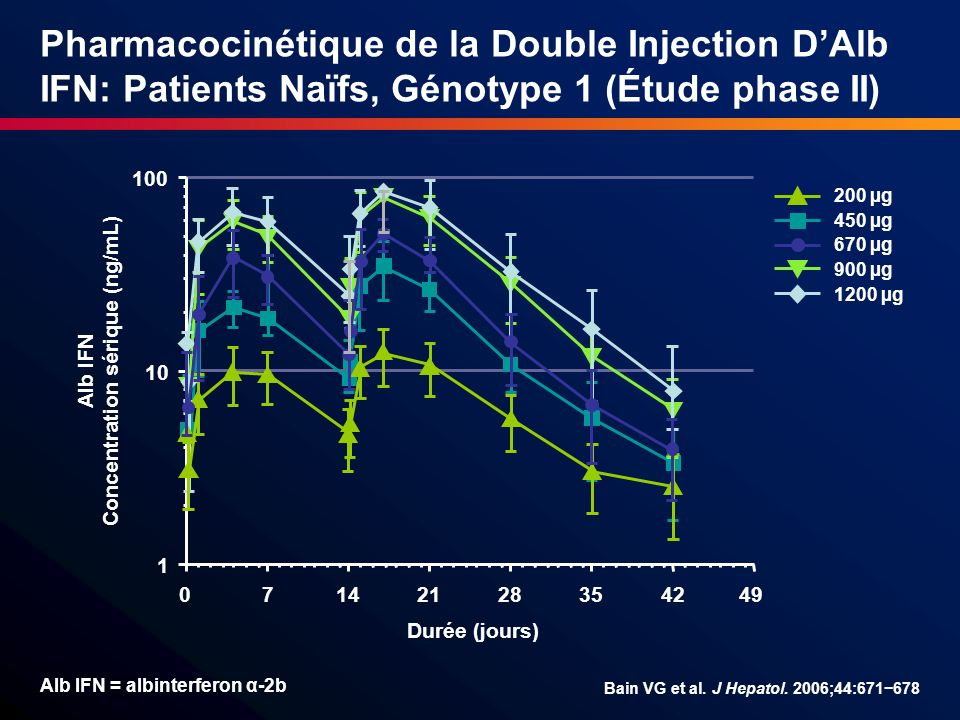 Pharmacocinétique de la Double Injection DAlb IFN: Patients Naïfs, Génotype 1 (Étude phase II) 1 10 100 Durée (jours) Alb IFN Concentration sérique (n