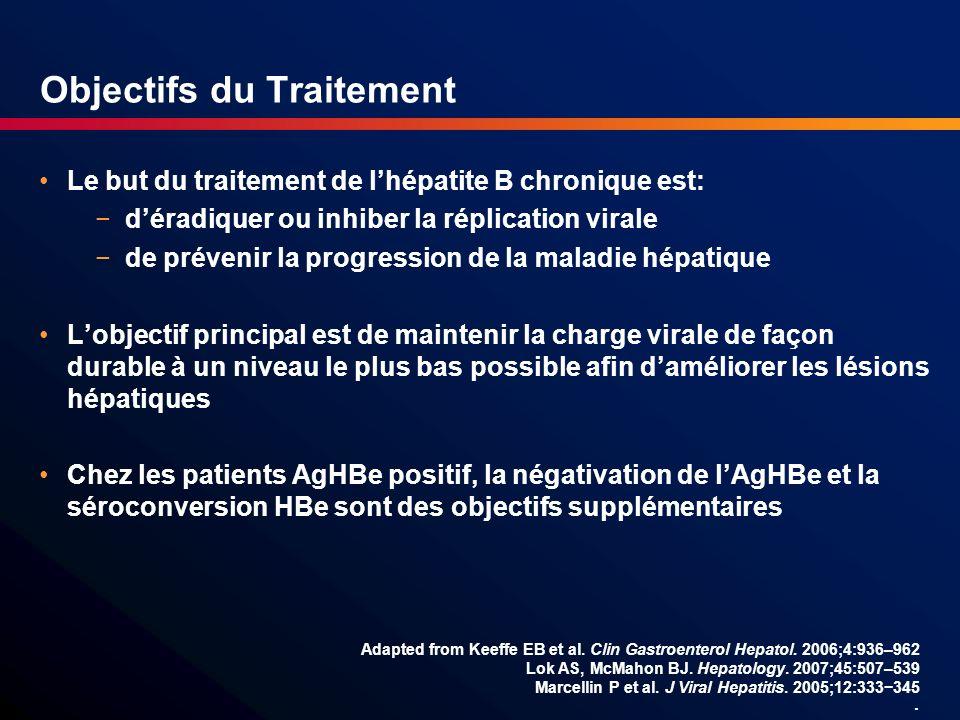 Objectifs du Traitement Le but du traitement de lhépatite B chronique est: déradiquer ou inhiber la réplication virale de prévenir la progression de l