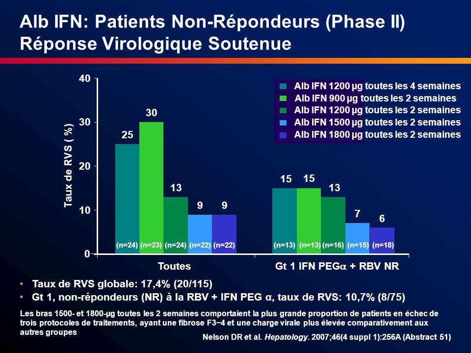 Alb IFN: Patients Non-Répondeurs (Phase II) Réponse Virologique Soutenue Taux de RVS globale: 17,4% (20/115) Gt 1, non-répondeurs (NR) à la RBV + IFN