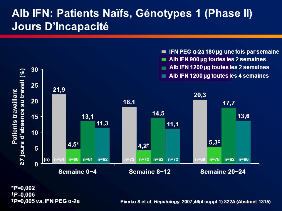 Alb IFN: Patients Naïfs, Génotypes 1 (Phase II) Jours DIncapacité Pianko S et al. Hepatology. 2007;46(4 suppl 1):822A (Abstract 1315) IFN PEG α-2a 180