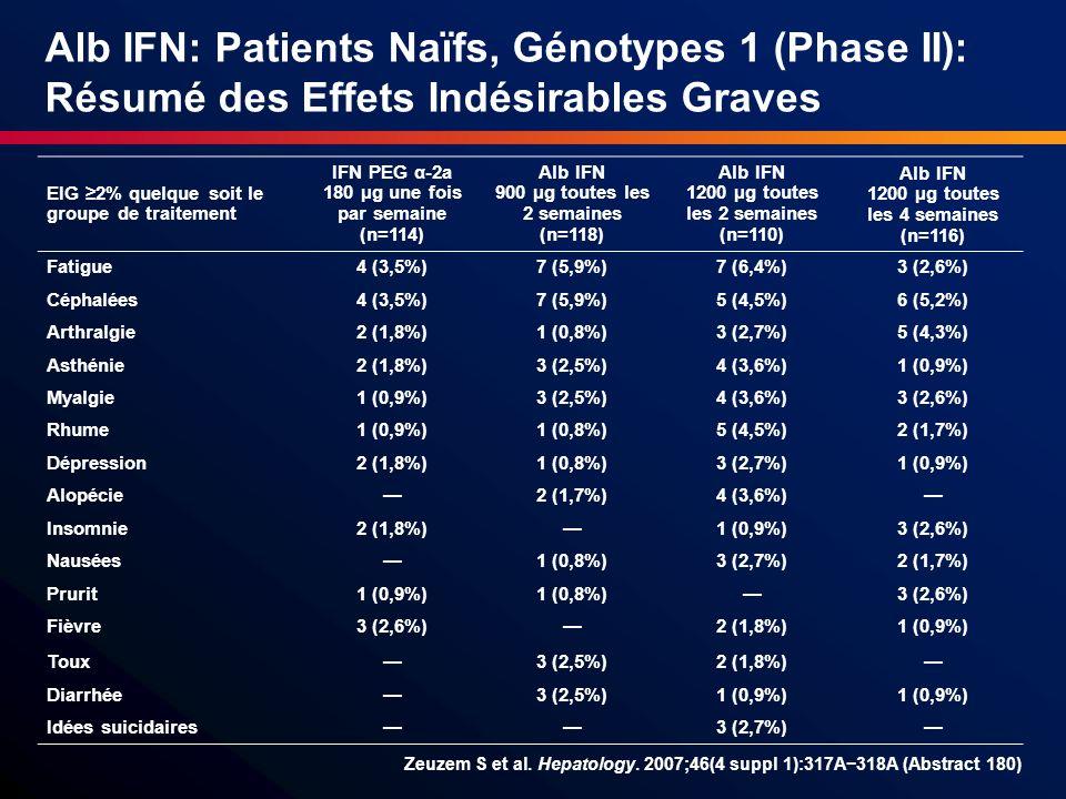 EIG 2% quelque soit le groupe de traitement IFN PEG α-2a 180 µg une fois par semaine (n=114) Alb IFN 900 µg toutes les 2 semaines (n=118) Alb IFN 1200