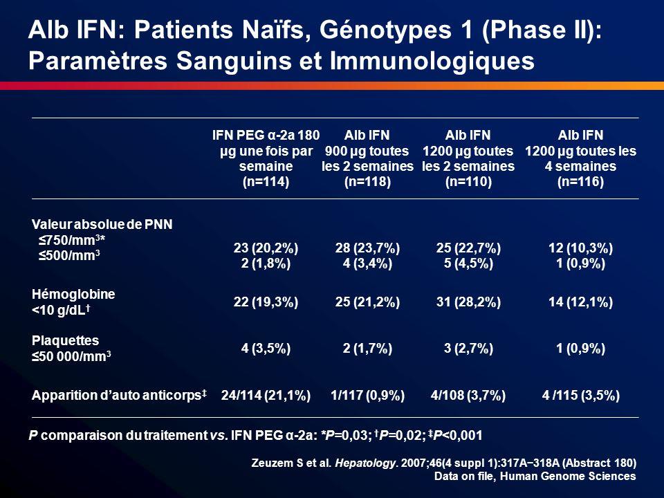 IFN PEG α-2a 180 μg une fois par semaine (n=114) Alb IFN 900 μg toutes les 2 semaines (n=118) Alb IFN 1200 μg toutes les 2 semaines (n=110) Alb IFN 12