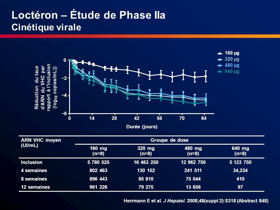 Loctéron – Étude de Phase IIa Cinétique virale ARN VHC moyen (UI/mL) Groupe de dose 160 mg (n=8) 320 mg (n=8) 480 mg (n=8) 640 mg (n=8) Inclusion5 780