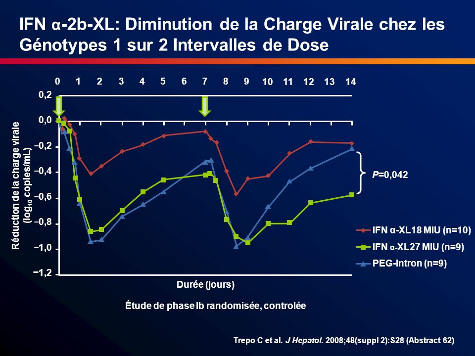IFN α -2b-XL: Diminution de la Charge Virale chez les Génotypes 1 sur 2 Intervalles de Dose Trepo C et al. J Hepatol. 2008;48(suppl 2):S28 (Abstract 6