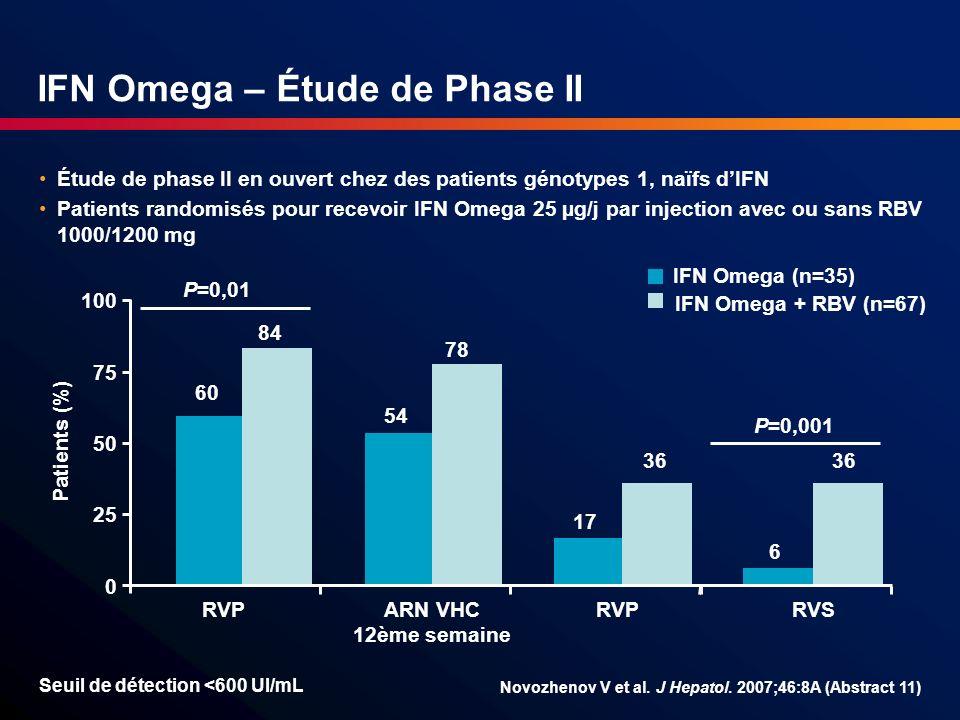 IFN Omega – Étude de Phase II 60 54 17 84 78 36 0 25 50 75 100 RVPARN VHC 12ème semaine RVP Patients (%) 6 36 RVS P=0,01 P=0,001 IFN Omega + RBV (n=67