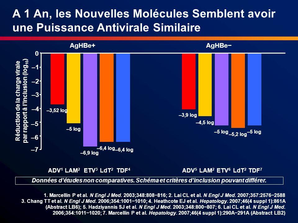 A 1 An, les Nouvelles Molécules Semblent avoir une Puissance Antivirale Similaire 1. Marcellin P et al. N Engl J Med. 2003;348:808816; 2. Lai CL et al