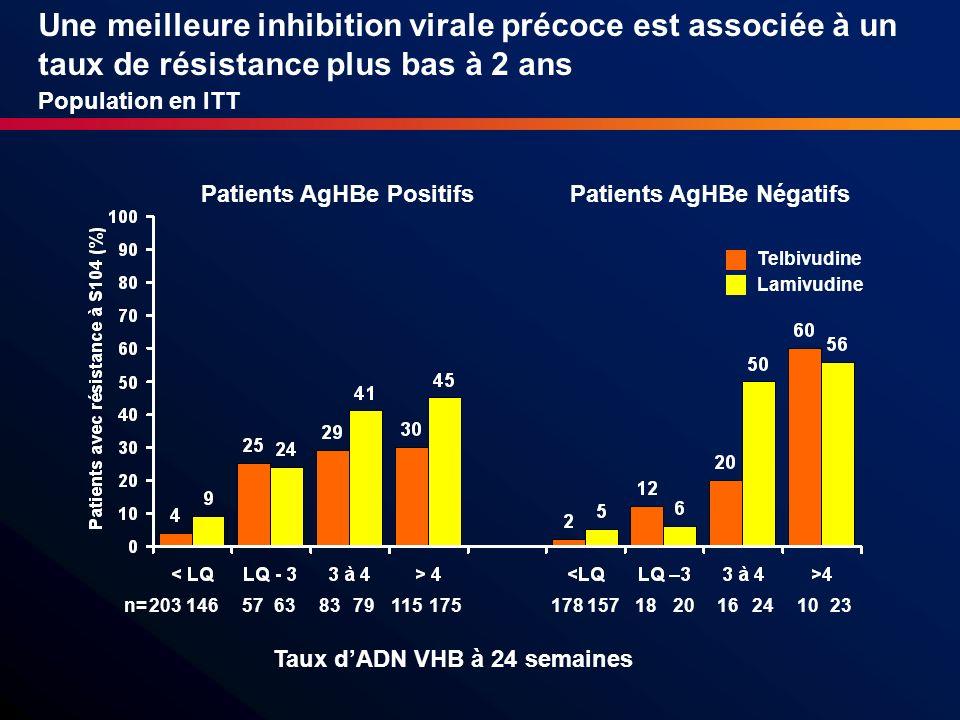 Une meilleure inhibition virale précoce est associée à un taux de résistance plus bas à 2 ans Population en ITT Taux dADN VHB à 24 semaines n= Telbivu