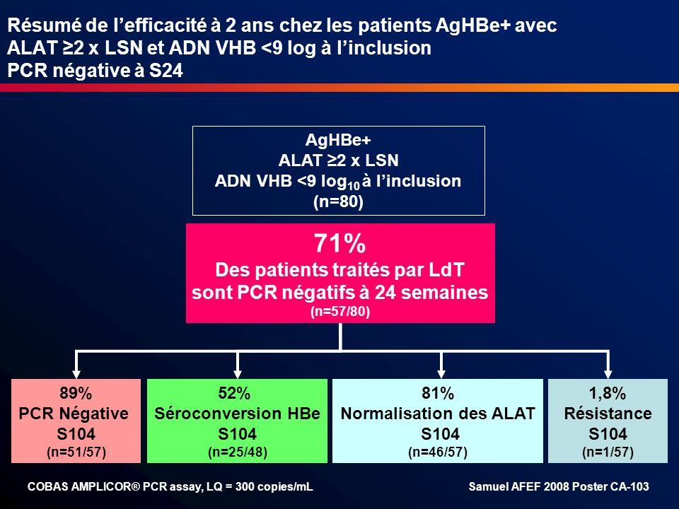 Résumé de lefficacité à 2 ans chez les patients AgHBe+ avec ALAT 2 x LSN et ADN VHB <9 log à linclusion PCR négative à S24 71% Des patients traités pa