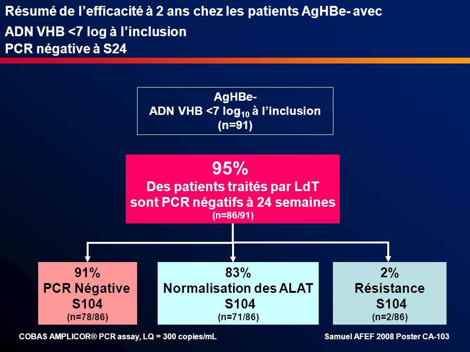 Résumé de lefficacité à 2 ans chez les patients AgHBe- avec ADN VHB <7 log à linclusion PCR négative à S24 95% Des patients traités par LdT sont PCR n
