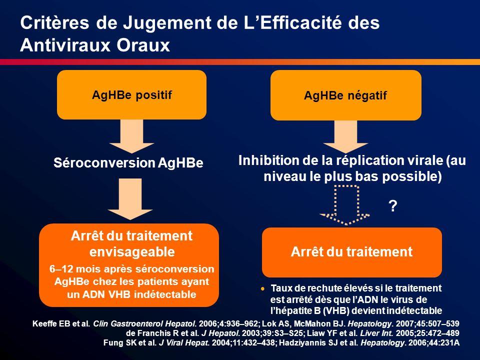 Critères de Jugement de LEfficacité des Antiviraux Oraux AgHBe positif AgHBe négatif Séroconversion AgHBe Inhibition de la réplication virale (au nive