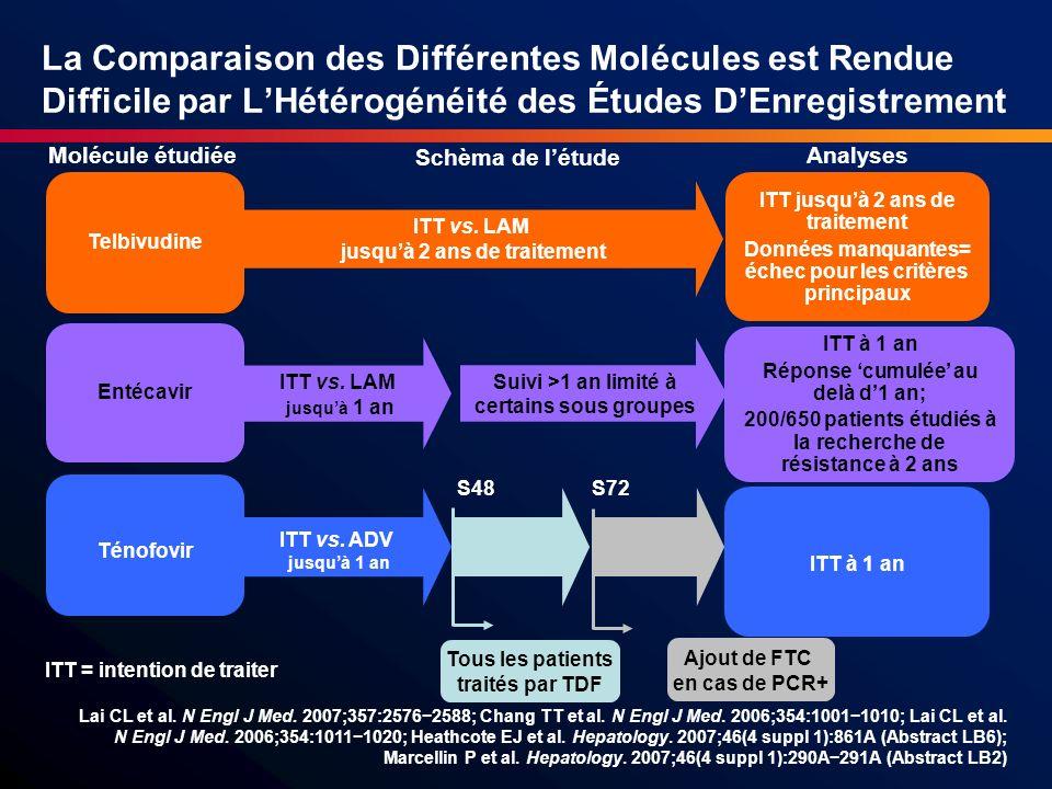 Telbivudine est une Option en Première Ligne chez les Patients AgHBe Négatif 24 ème semaine 95% de réponse complète <300 copies/mL (n=86/91) 104 ème semaine 91% de négativité persistante de la PCR (n=78/86) Telbivudine Chez les patients AgHBe négatif avec un ADN VHB <7 log 10 (n=91) Vs.