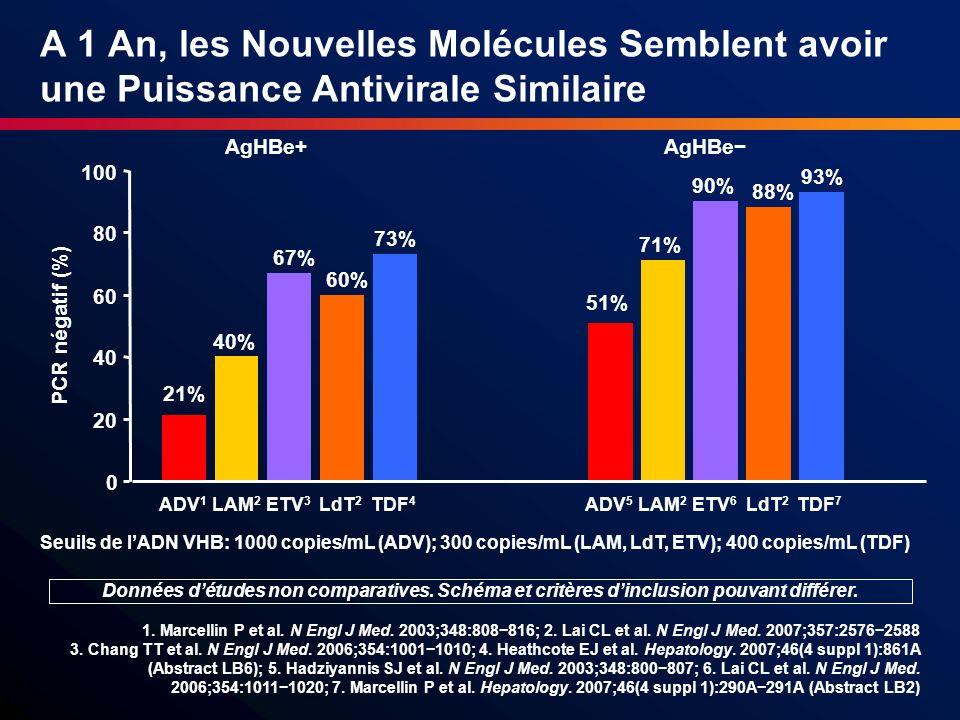 Telbivudine est une Option en Première Ligne chez les Patients AgHBe Positif Telbivudine chez les patients avec un ADN VHB <9 log 10 copies/mL et des ALAT 2 N à linclusion (n=80) 104 ème semaine 52% de séroconversion AgHBe (n=25/48) 89% PCR négative 81% normalisation des ALAT 1,8% résistance § Vs.