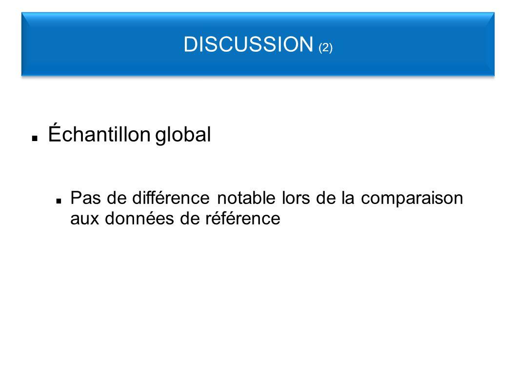 Échantillon global Pas de différence notable lors de la comparaison aux données de référence DISCUSSION (2)