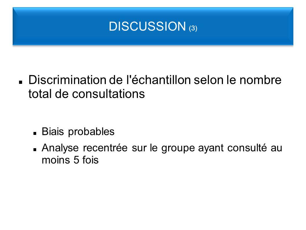 Discrimination de l échantillon selon le nombre total de consultations Biais probables Analyse recentrée sur le groupe ayant consulté au moins 5 fois DISCUSSION (3)