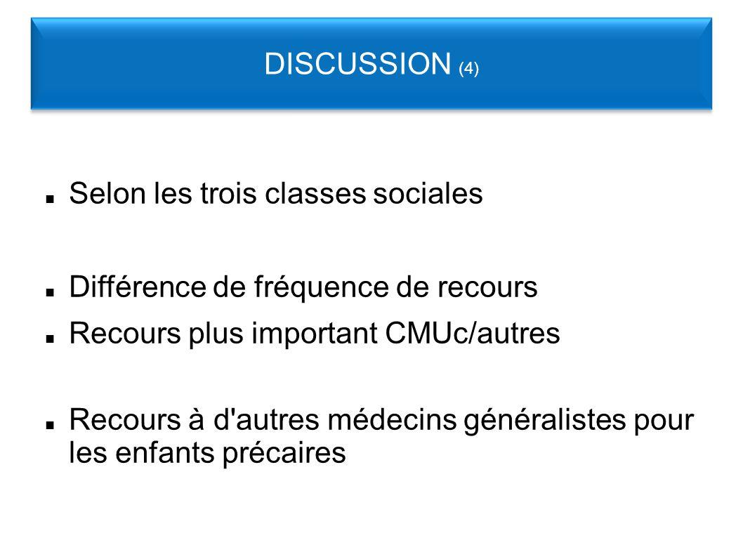 Selon les trois classes sociales Différence de fréquence de recours Recours plus important CMUc/autres Recours à d autres médecins généralistes pour les enfants précaires DISCUSSION (4)