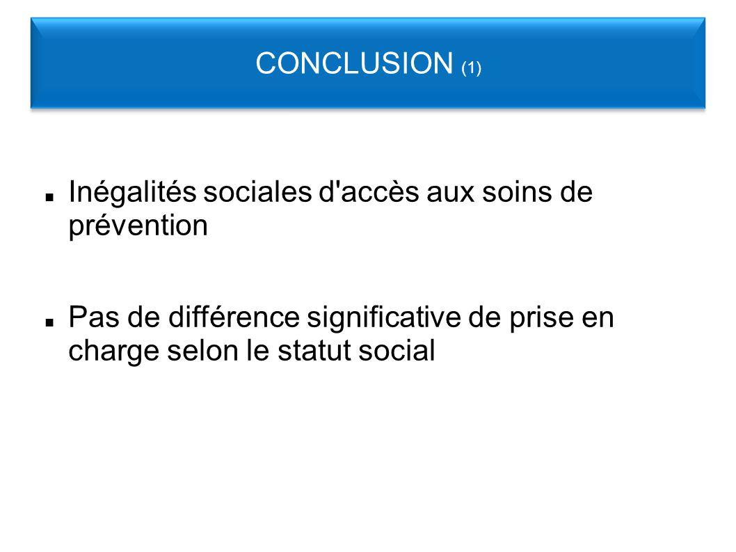 Inégalités sociales d accès aux soins de prévention Pas de différence significative de prise en charge selon le statut social CONCLUSION (1)