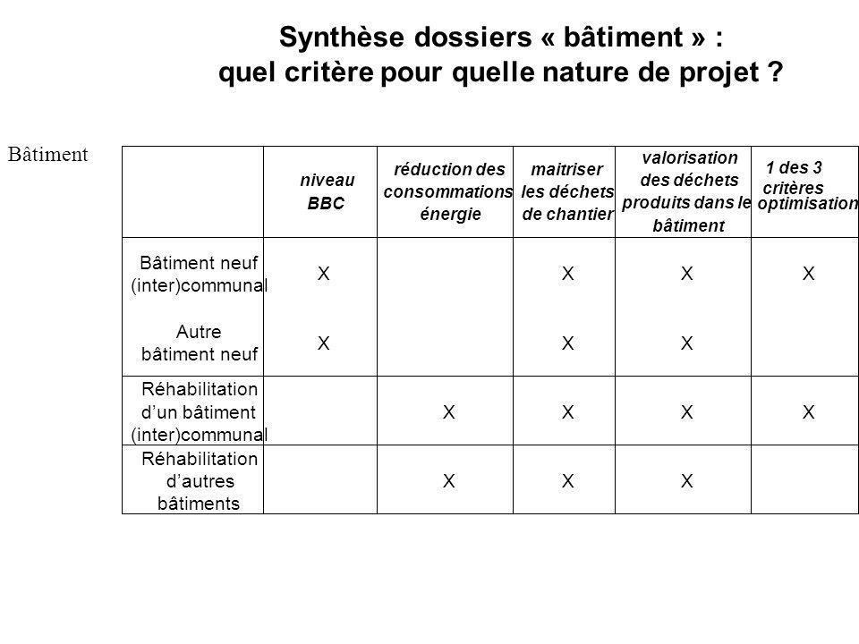Synthèse dossiers « bâtiment » : quel critère pour quelle nature de projet .