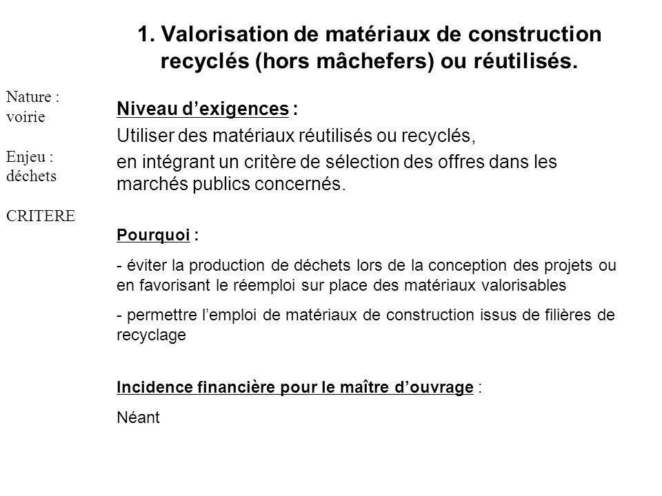 1. Valorisation de matériaux de construction recyclés (hors mâchefers) ou réutilisés.
