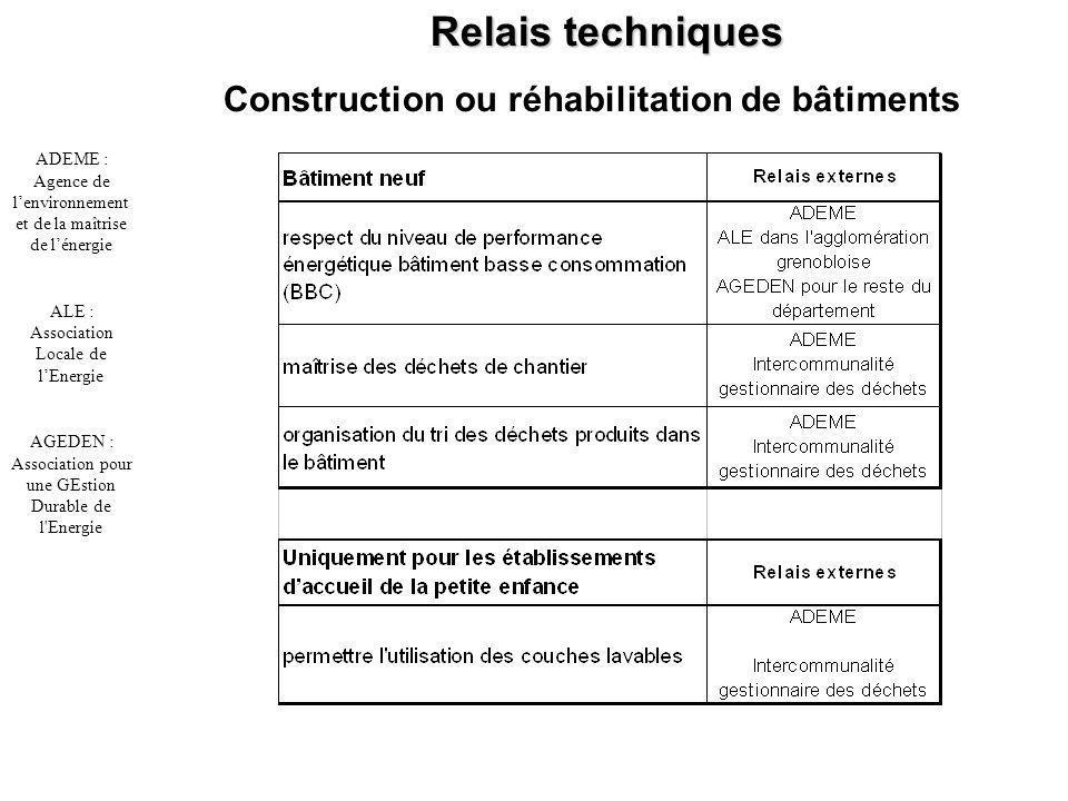 Construction ou réhabilitation de bâtiments Relais techniques ADEME : Agence de lenvironnement et de la maîtrise de lénergie ALE : Association Locale de lEnergie AGEDEN : Association pour une GEstion Durable de l Energie