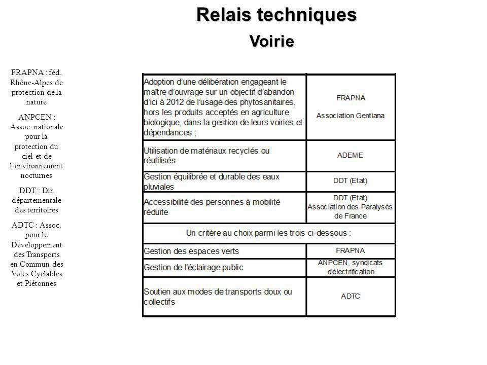 Relais techniques Voirie FRAPNA : féd. Rhône-Alpes de protection de la nature ANPCEN : Assoc.
