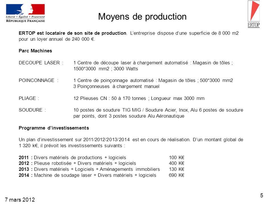 5 7 mars 2012 Moyens de production ERTOP est locataire de son site de production. Lentreprise dispose dune superficie de 8 000 m2 pour un loyer annuel