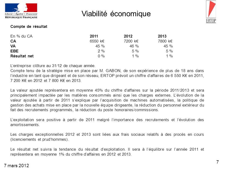 7 7 mars 2012 Viabilité économique Compte de résultat En % du CA 2011 2012 2013 CA 6550 k 7200 k 7800 k VA 45 % 46 % 45 % EBE 2 % 5 % 5 % Résultat net
