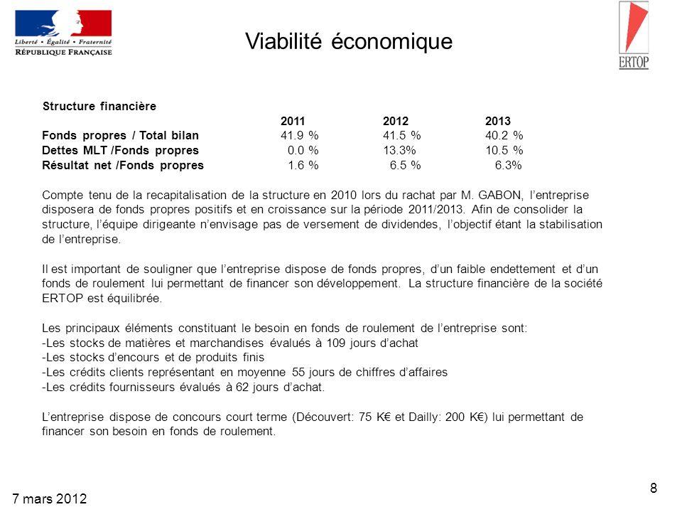 8 7 mars 2012 Viabilité économique Structure financière 2011 2012 2013 Fonds propres / Total bilan41.9 % 41.5 % 40.2 % Dettes MLT /Fonds propres 0.0 %