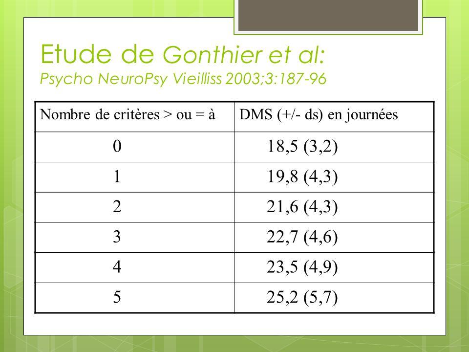 Etude de Gonthier et al: Psycho NeuroPsy Vieilliss 2003;3:187-96 Nombre de critères > ou = àDMS (+/- ds) en journées 0 18,5 (3,2) 1 19,8 (4,3) 2 21,6