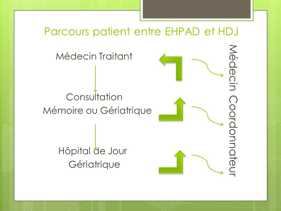 Parcours patient entre EHPAD et HDJ Médecin Traitant Consultation Mémoire ou Gériatrique Hôpital de Jour Gériatrique Médecin Coordonnateur